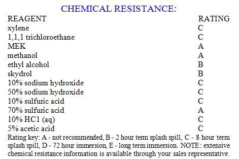 Chemical resistance chart for garage floor epoxy